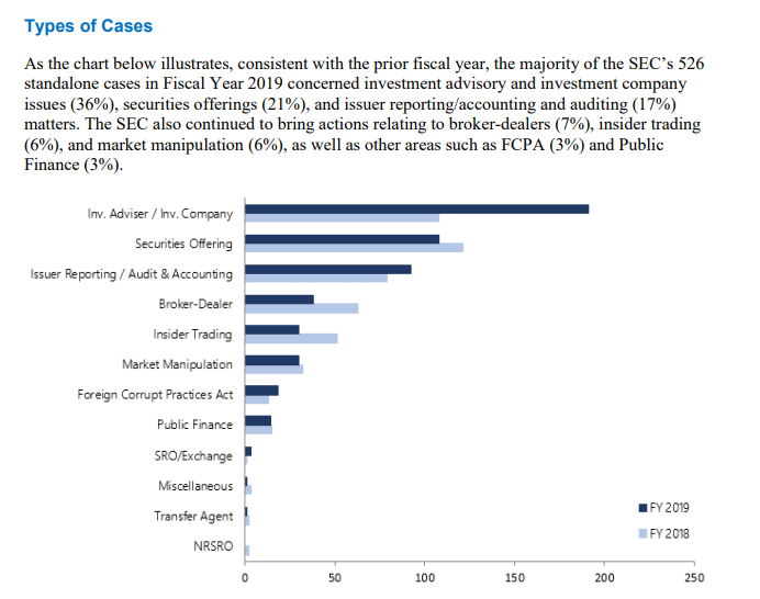 Does The Sec Really Even Need A Specific Fcpa Unit Fcpa